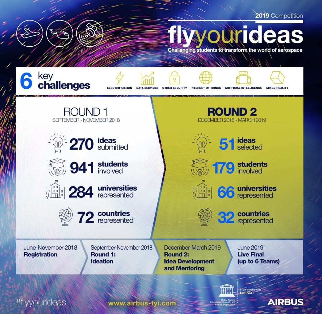 Airbus selects 51 teams for Fly Your Ideas global competition