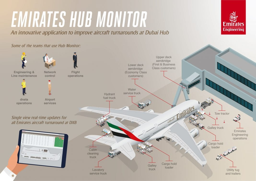 الإمارات للهندسة تطور-Hub-Monitor-an-unique-app-to-Improvement-turnarouns-at-Dubai-International-Airport