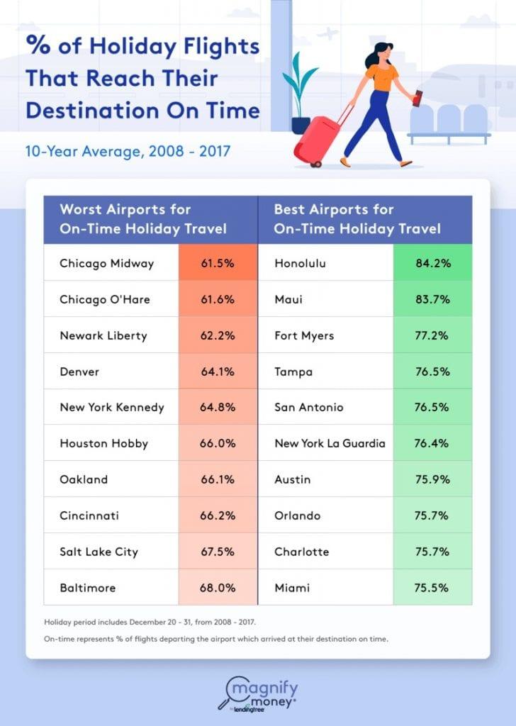 Flughafen-Urlaub-Verspätung