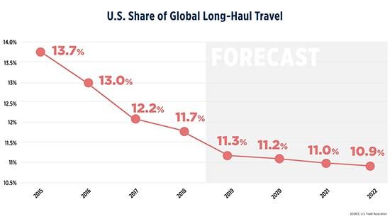 ASV starptautiskā ceļojumu tirgus daļa samazināsies līdz 2022. gadam