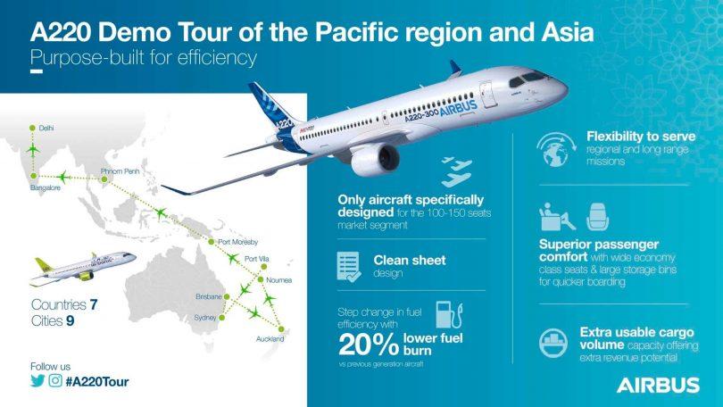 Airbus- ը A220- ով ուղևորվում է Խաղաղ օվկիանոսի տարածաշրջան