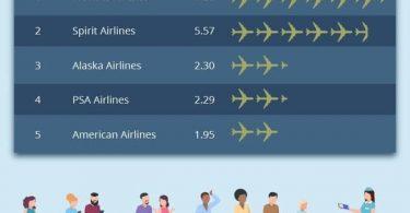 Ի՞նչ հավանականություն ունեք ավիաընկերությունների կողմից «բախվել»: