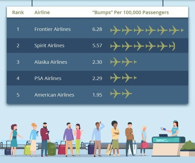 What are your chances of getting 'bumped' by airlines?