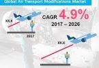 Øget lufttrafik for at styrke den globale efterspørgsel efter ændringer af lufttransport