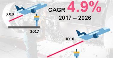 Aumento del tráfico aéreo para impulsar la demanda mundial de modificaciones del transporte aéreo
