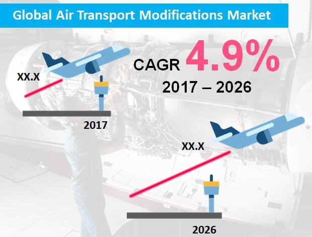 افزایش ترافیک هوایی برای تقویت تقاضای جهانی برای تغییرات حمل و نقل هوایی