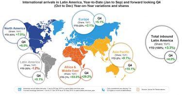 Ο τουρισμός ανθεί: αποκαλύπτονται οι ταξιδιωτικές τάσεις της Λατινικής Αμερικής
