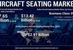 Sjedala premium ekonomske klase: povećana svjetska potražnja