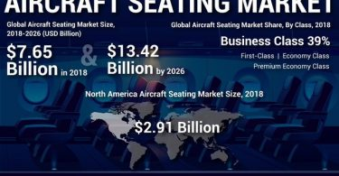 प्रीमियम इकोनॉमी क्लास सीटिंग: दुनिया भर में बढ़ती मांग