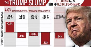 राष्ट्रपति ट्रंप के महाभियोग पर अमेरिकी ट्रैवल इंडस्ट्री का रुख