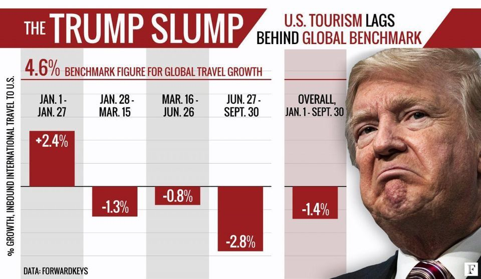 U.S. Travel Industry stand on impeachment of President Trump