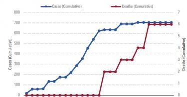 Coronavirus: Likely Increases in P&C Insurance Claims