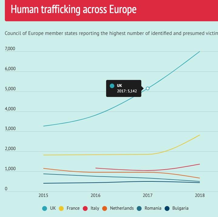 کارشناسان مبارزه با قاچاق انسان 44٪ افزایش در موارد شناسایی شده را نشان می دهند