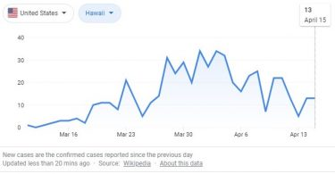 Coronavirus Stats: The World's New Daily Routine
