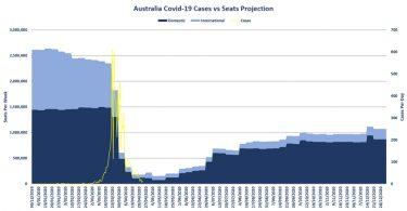 クリスマスまでにオーストラリアの航空業界は60%戻るはずです