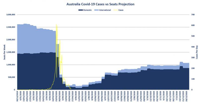 Do Vánoc by měl být letecký průmysl v Austrálii o 60% zpět