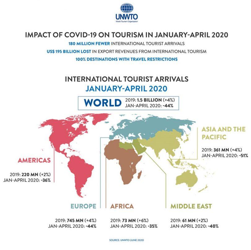 UNWTO: با رفع محدودیت های سفر ، نیاز به مسئولیت ، ایمنی و امنیت