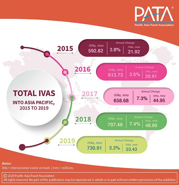 Tourism arrival to Asia Pacific Destinations