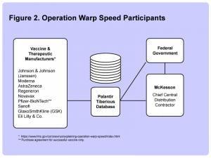operation warp speed participants