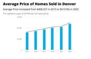 औसत मूल्य के घरों में बिकने वाला मूल्यवर्ग