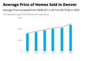 خانه های متوسط قیمت فروخته شده دنور