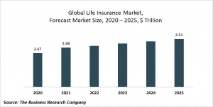 Life Insurance Global Market Report 2021