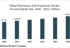 эмийн сан, эмийн дэлгүүрүүд