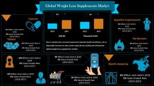 What is driving the global weight loss supplements market