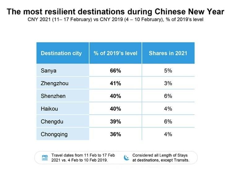 Udhëtimet për Vitin e Ri Kinez ishin 69.3% më pak në 2021