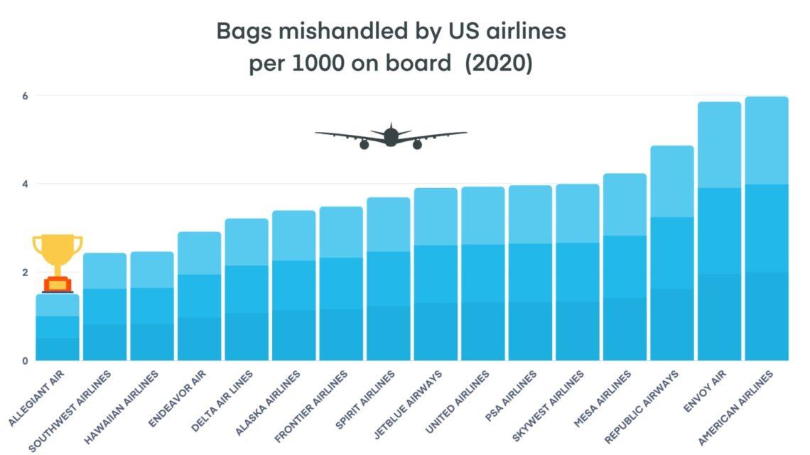 Relatório de bagagem perdida: 853,000 malas maltratadas pela US Airlines em 2020