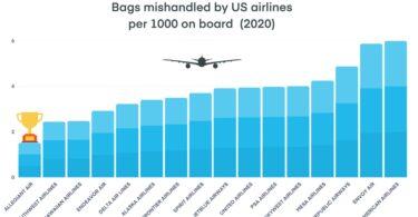 手荷物紛失レポート:853,000年にUS航空が2020個の手荷物を誤って取り扱った
