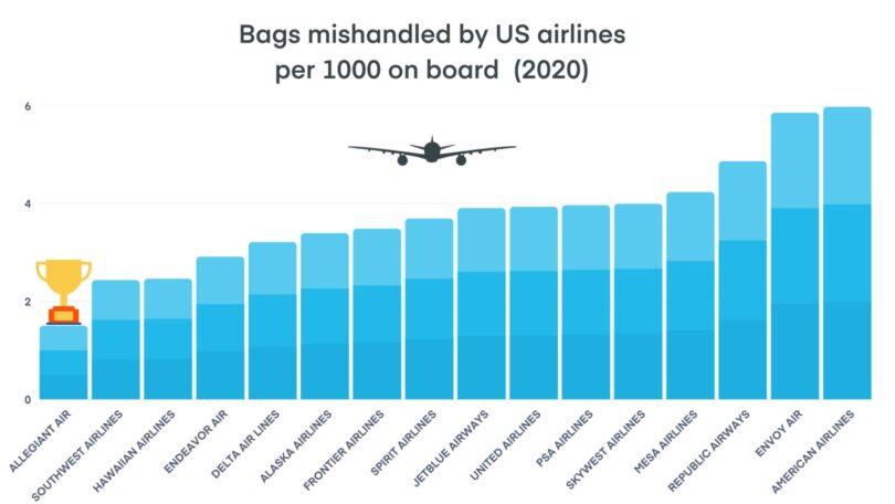 گزارش چمدان گمشده: 853,000 کیف در سال 2020 توسط هواپیمایی ایالات متحده بدرفتاری شده است