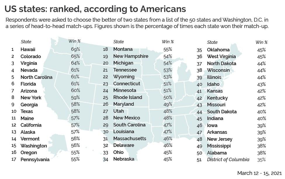Amerikanci rangiraju sve američke države od najboljih do najgorih