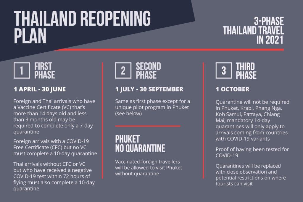 Aktualizované pokyny pro thajské vízum nebo pro vstup do Thajska