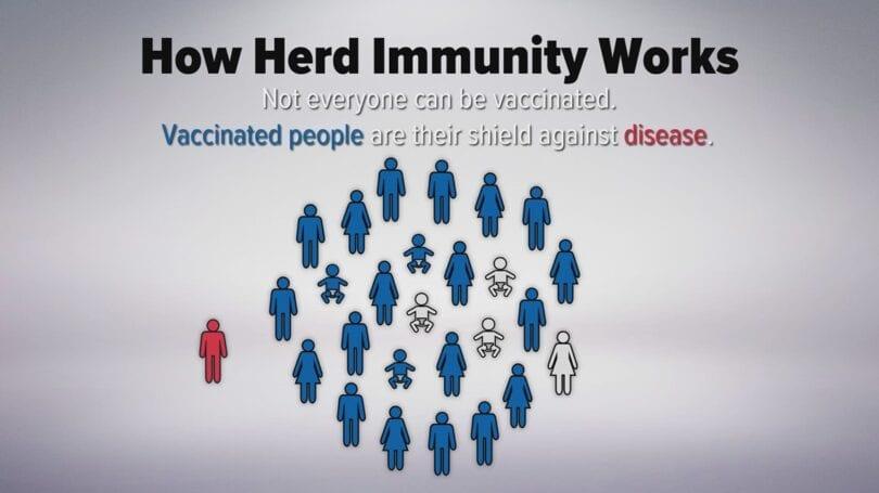 ګرځندویي او واکسین کول: د ګلو معافیت څخه تر هیڅ شی پورې ندي لیست: