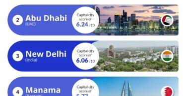 АНУ -ын жуулчдын хувьд дэлхийн хамгийн шилдэг нийслэл хотууд.