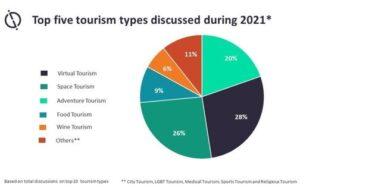 2021 онд хэлэлцэх аялал жуулчлалын шилдэг таван төрөл.